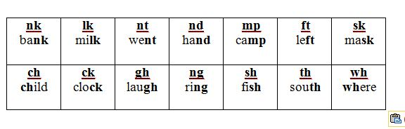 Consonant Blends: Learn in a logical and fun way.